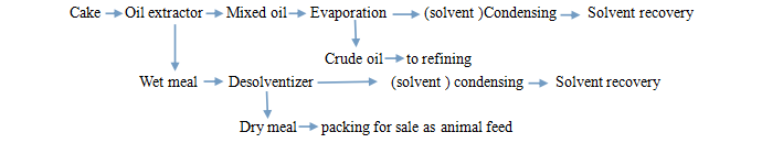 Edible oil extraction process