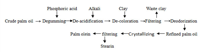 palm oil refinery flow chart