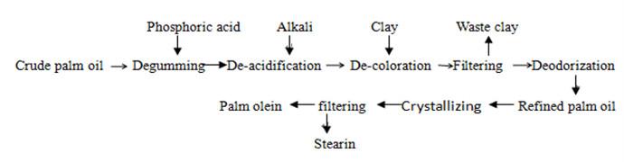 Palm Oil Production Process Flow Chart Dayang Palm Oil Production