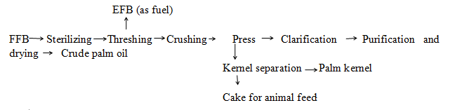 palm oil press flow chart